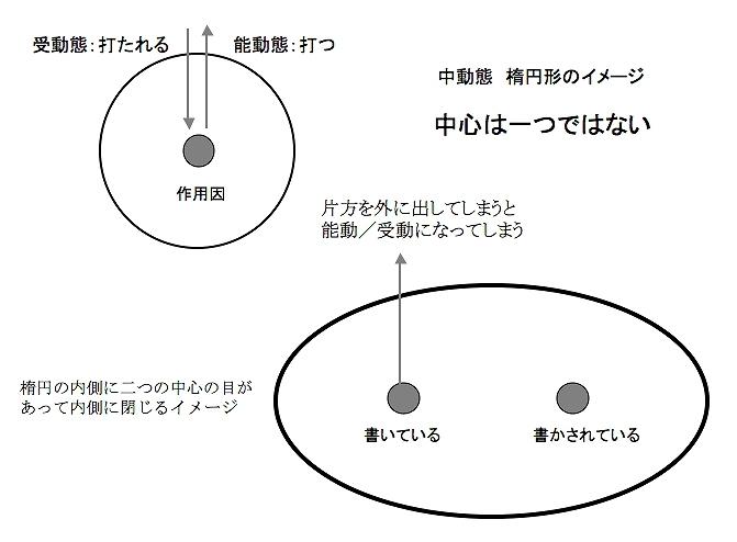 中動態 楕円形のイメージ